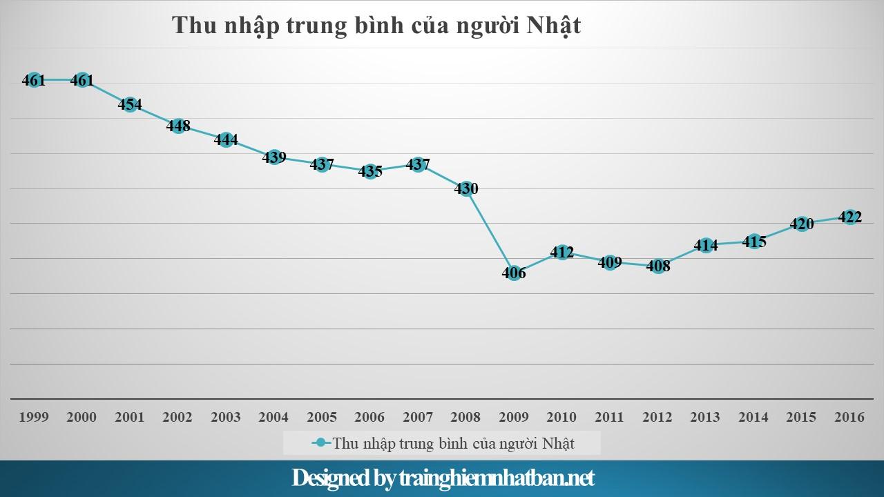 Thu nhập bình quân của người Nhật