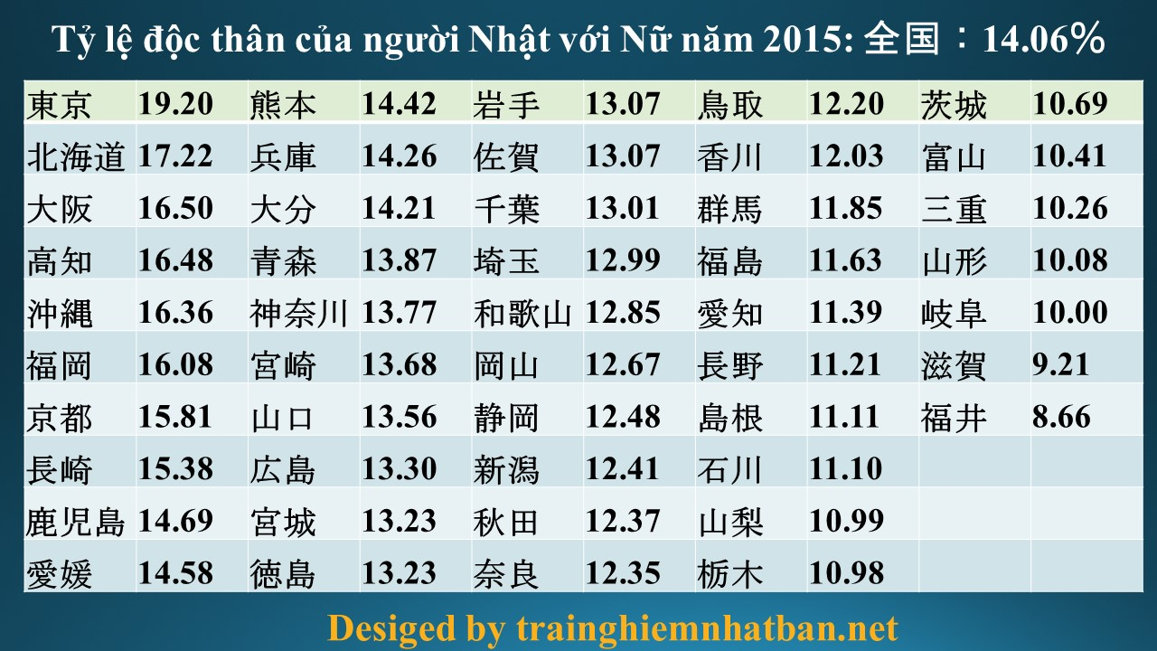 Tỷ lệ độc thân của người Nhật