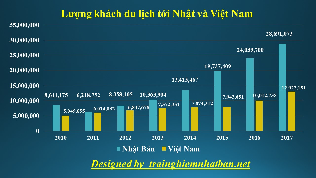 Số lượng khách du lịch tới Nhật hằng năm