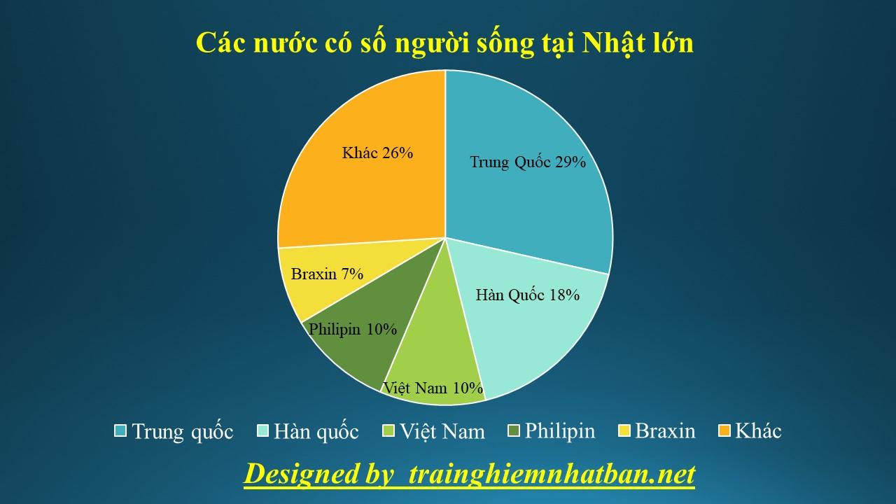 Số lượng người Việt tại Nhật