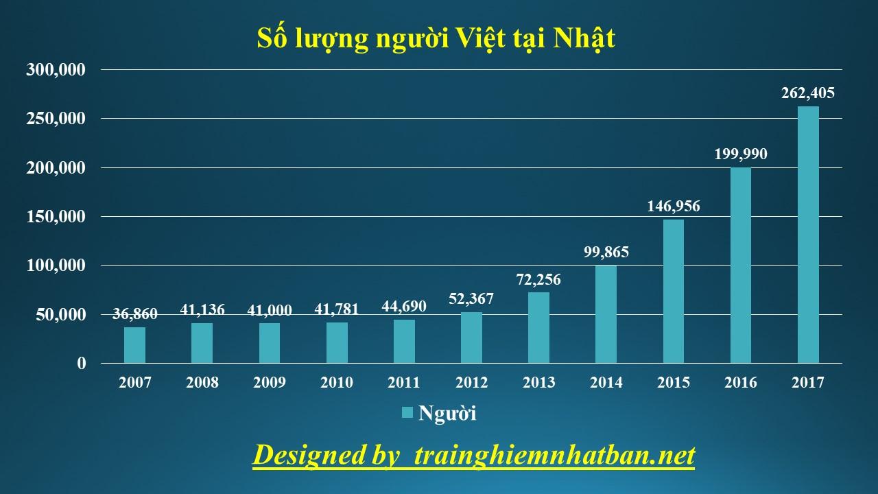 Số lượng người Việt đang sinh sống tại Nhật