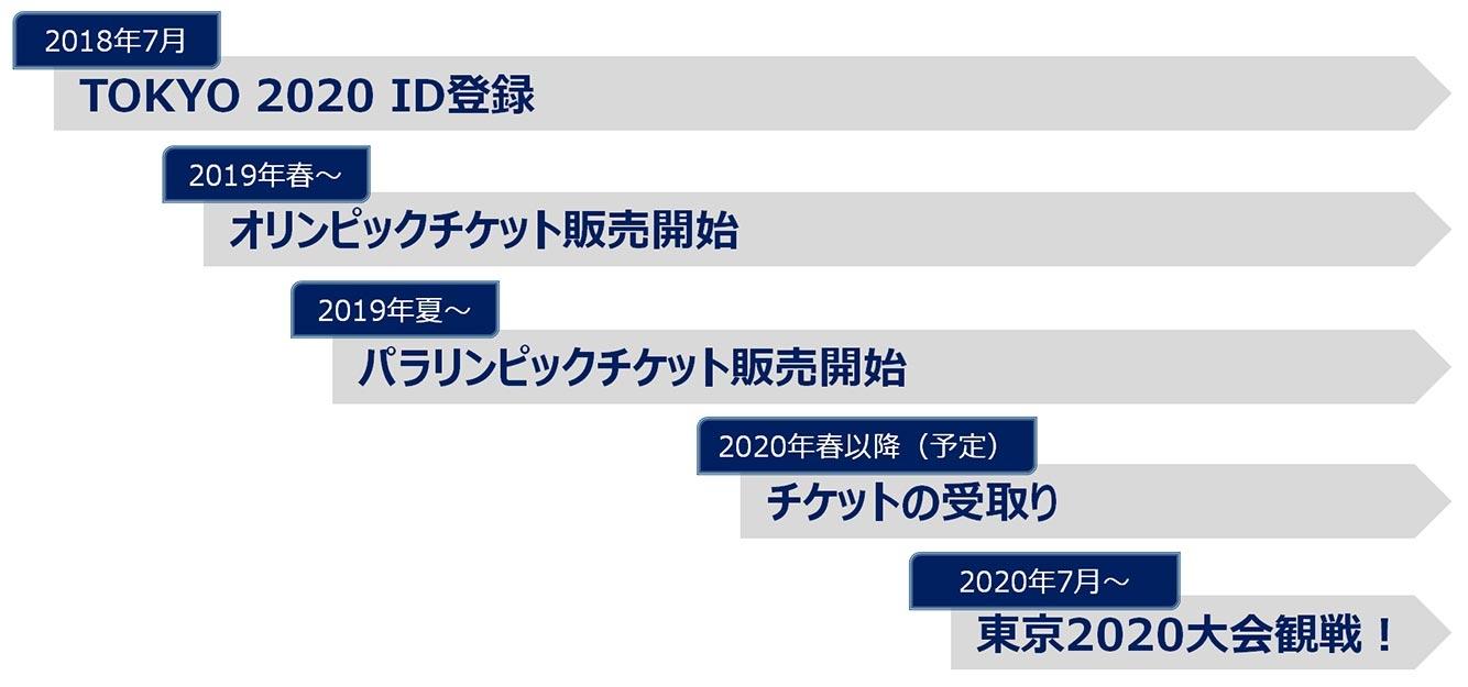 Giá vé Tokyo Olympic 2020
