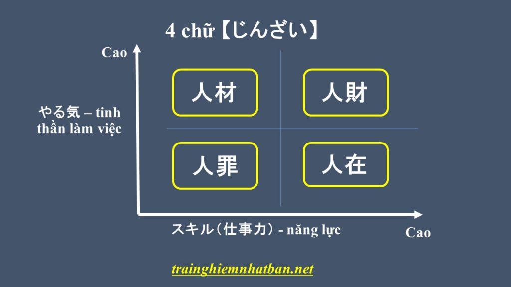 4 chữ じんざい - 4 kiểu người trong công ty