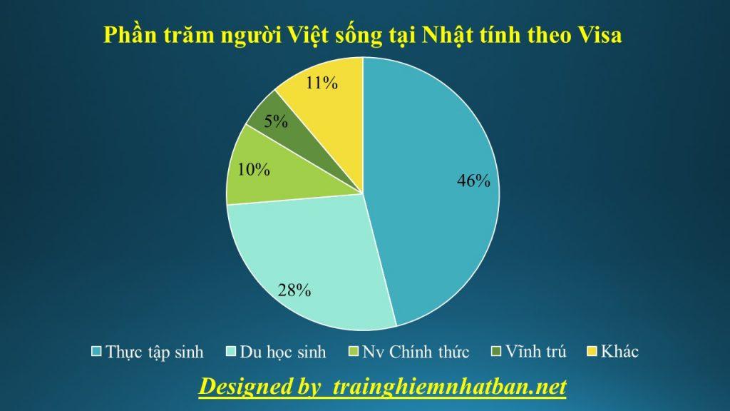 Số lượng du học sinh Việt Nam tại Nhật
